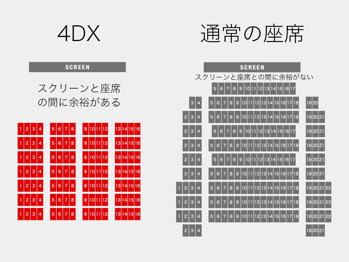 4dxと通常の座席との比較