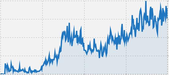 ごりゅごさんのブログ添削で驚きの効果!月間の訪問者1.29倍、PV1.26倍、Adsenseは1.78倍になってた!