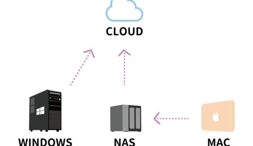 パソコンデータのバックアップ方法はNAS+クラウドが最強で堅実
