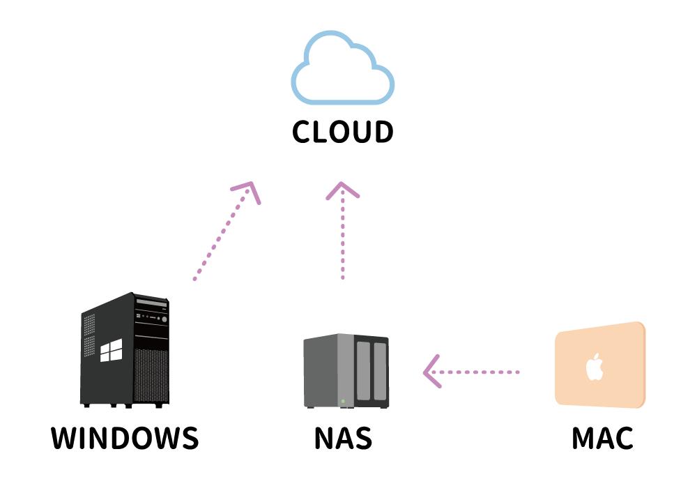 パソコンデータのバックアップ