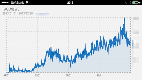 2013年12月31日、IWAIMOTORS BLOG 365日連続更新を達成しました!