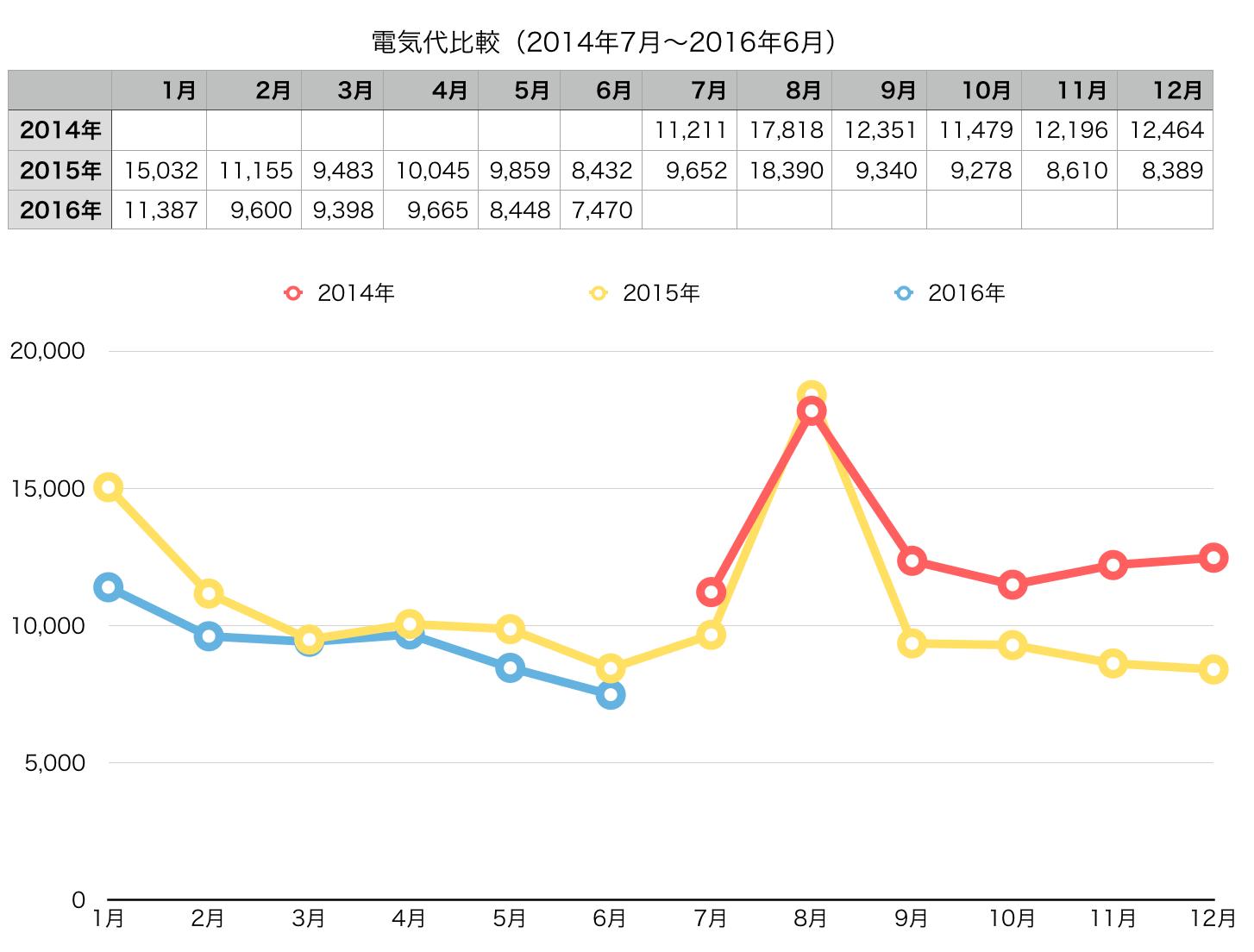 denki2014_2016