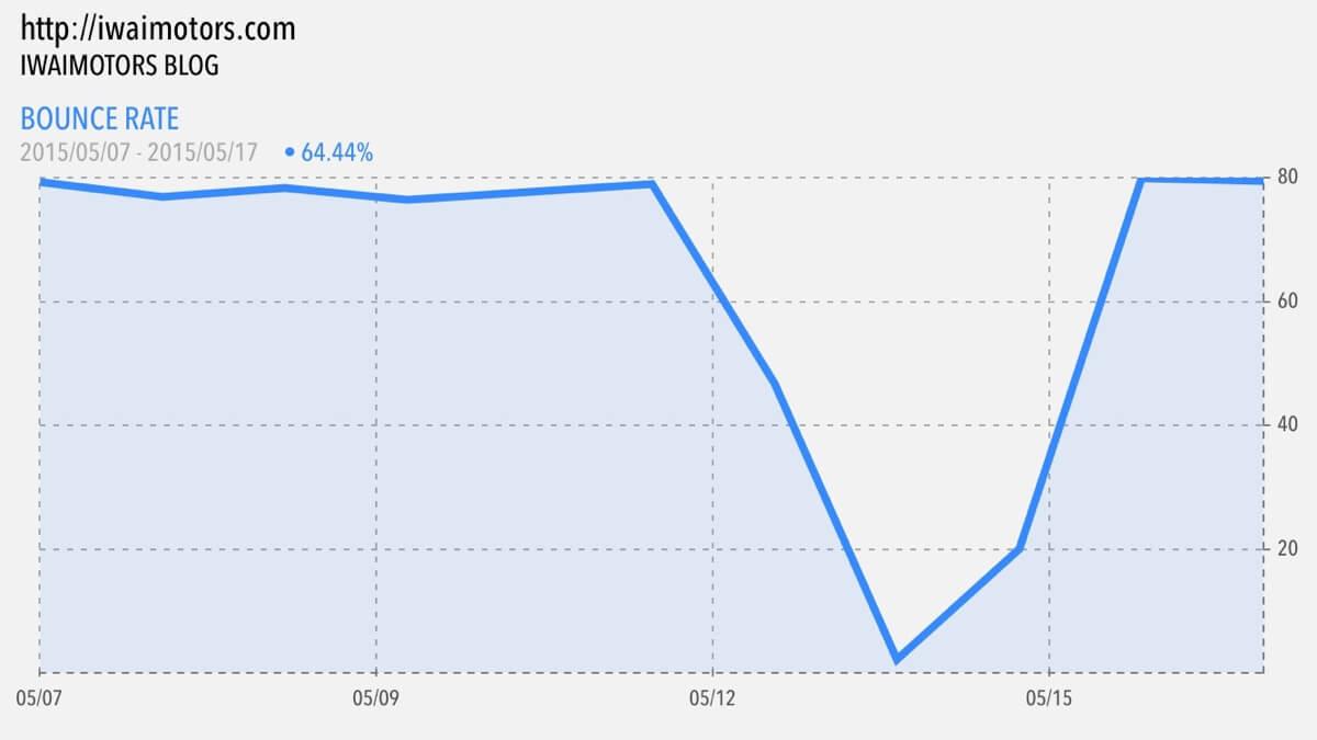 一晩でPVが倍増したのはGoogle Analyticsタグの重複が原因でした
