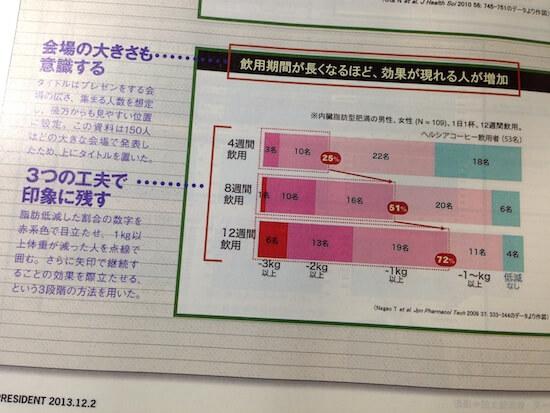 雑誌プレジデントの「資料の作り方」特集号を買ってみた!!プレゼン資料の作り方とか勉強します!!