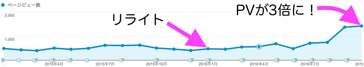 リライトした記事の月間PVが3倍になったのでコツをお伝えします