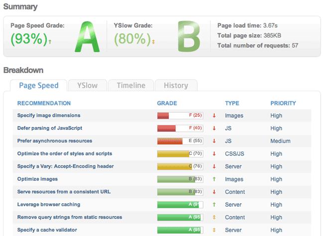 気になる結果はいかに?!GoogleのPageSpeedサービスの効果測定!!