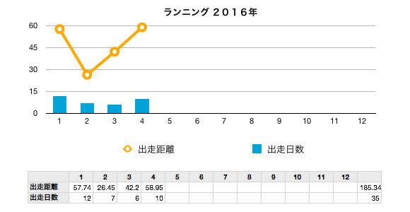 run20161-4